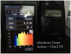 elinchrom_Zoom_Action_Chic2_F8_SPECTRUM